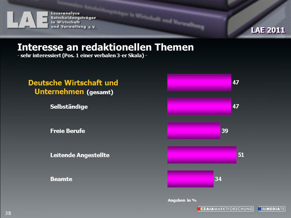 LAE 2011 38 Interesse an redaktionellen Themen - sehr interessiert (Pos.