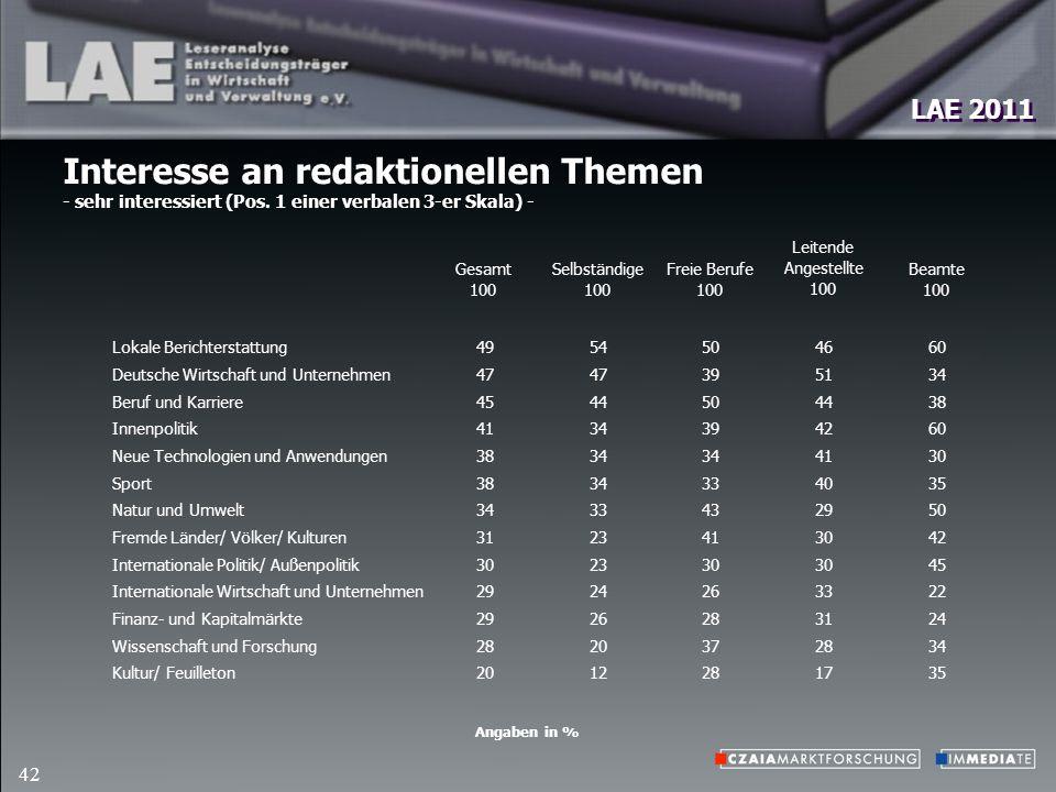 LAE 2011 42 Interesse an redaktionellen Themen - sehr interessiert (Pos.