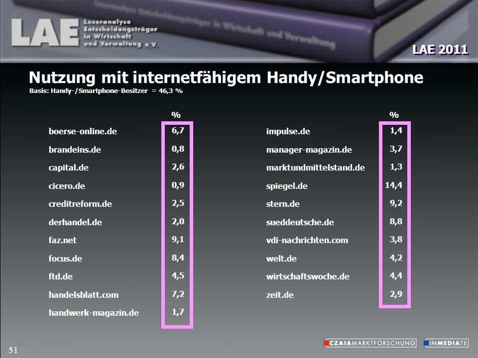 LAE 2011 51 Nutzung mit internetfähigem Handy/Smartphone Basis: Handy-/Smartphone-Besitzer = 46,3 % impulse.de manager-magazin.de marktundmittelstand.de spiegel.de stern.de sueddeutsche.de vdi-nachrichten.com welt.de wirtschaftswoche.de zeit.de % 1,4 3,7 1,3 14,4 9,2 8,8 3,8 4,2 4,4 2,9 boerse-online.de brandeins.de capital.de cicero.de creditreform.de derhandel.de faz.net focus.de ftd.de handelsblatt.com handwerk-magazin.de % 6,7 0,8 2,6 0,9 2,5 2,0 9,1 8,4 4,5 7,2 1,7