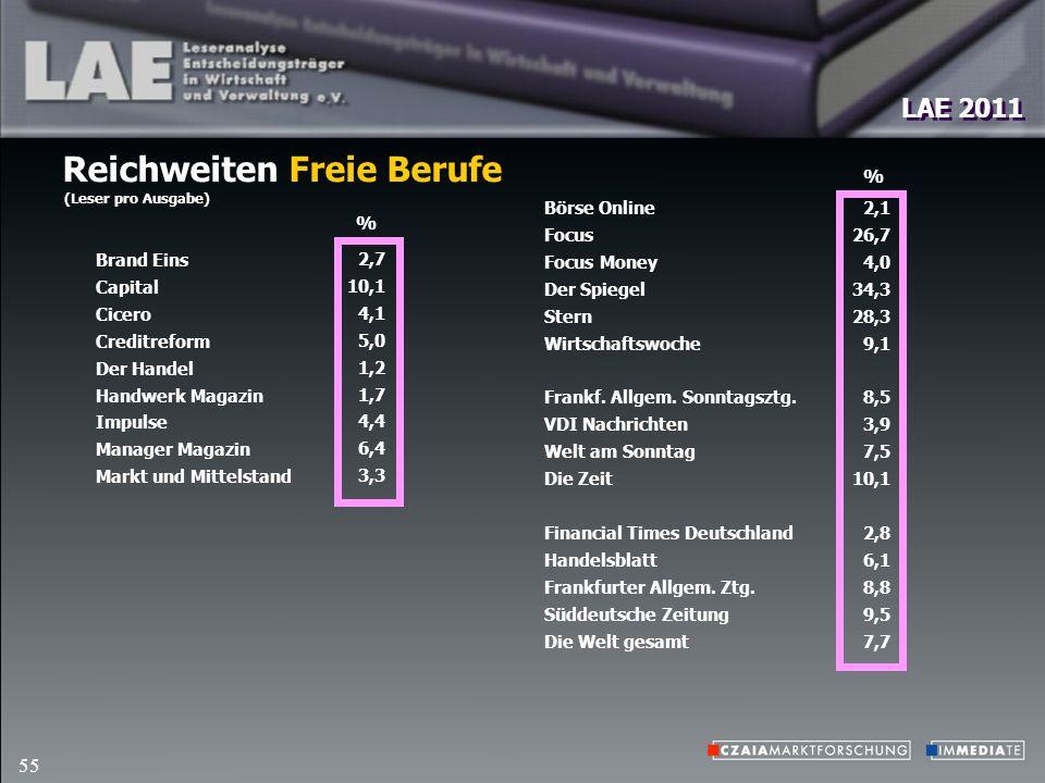 LAE 2011 55 Reichweiten Freie Berufe (Leser pro Ausgabe) Börse Online Focus Focus Money Der Spiegel Stern Wirtschaftswoche Frankf.