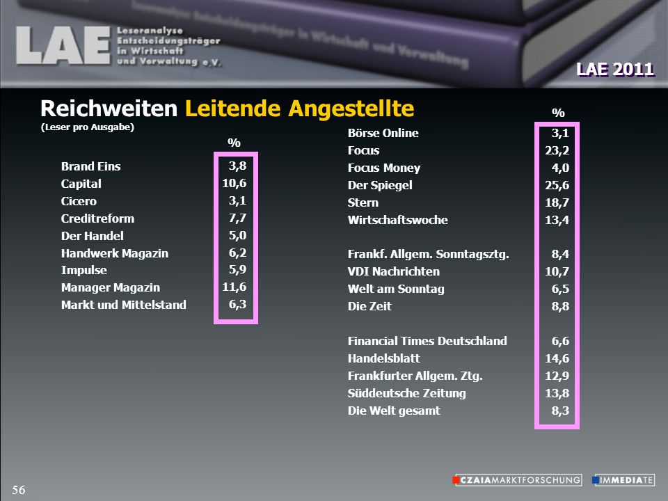 LAE 2011 56 Reichweiten Leitende Angestellte (Leser pro Ausgabe) Börse Online Focus Focus Money Der Spiegel Stern Wirtschaftswoche Frankf.