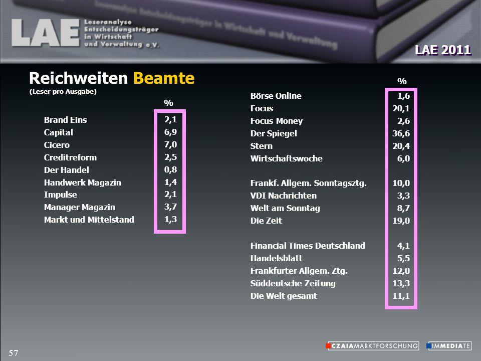 LAE 2011 57 Reichweiten Beamte (Leser pro Ausgabe) Börse Online Focus Focus Money Der Spiegel Stern Wirtschaftswoche Frankf.