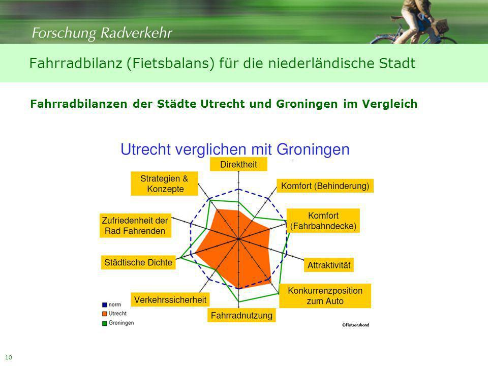 10 Fahrradbilanz (Fietsbalans) für die niederländische Stadt Fahrradbilanzen der Städte Utrecht und Groningen im Vergleich