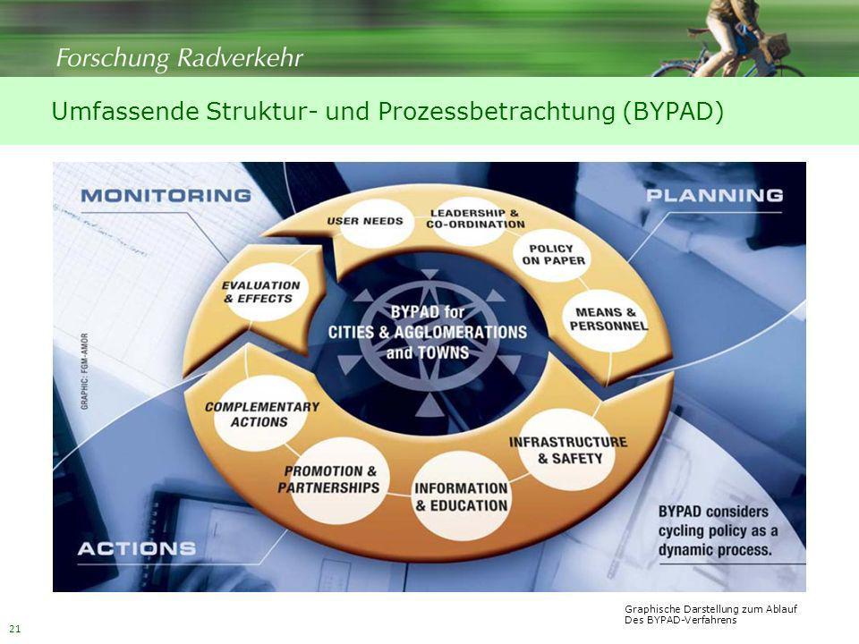 21 Umfassende Struktur- und Prozessbetrachtung (BYPAD) Graphische Darstellung zum Ablauf Des BYPAD-Verfahrens