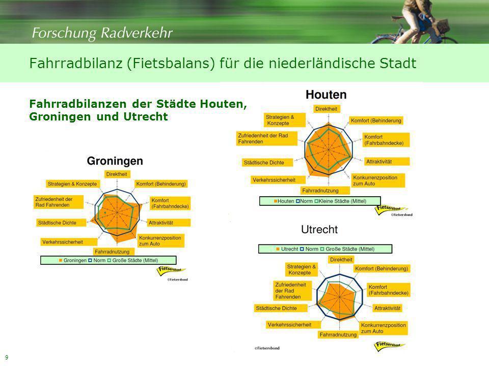 9 Fahrradbilanz (Fietsbalans) für die niederländische Stadt Fahrradbilanzen der Städte Houten, Groningen und Utrecht