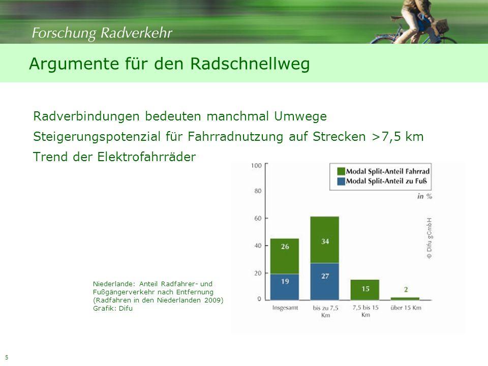 5 Argumente für den Radschnellweg Radverbindungen bedeuten manchmal Umwege Steigerungspotenzial für Fahrradnutzung auf Strecken >7,5 km Trend der Elektrofahrräder Niederlande: Anteil Radfahrer- und Fußgängerverkehr nach Entfernung (Radfahren in den Niederlanden 2009) Grafik: Difu