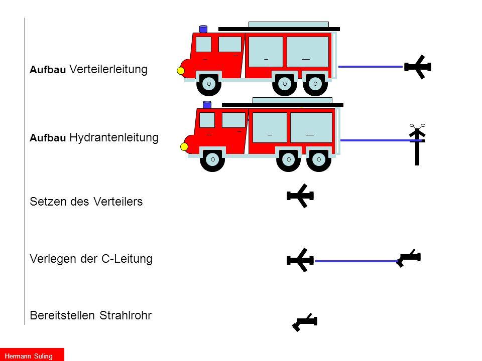 A W W W W S S A A A Aufbau Verteilerleitung Aufbau Hydrantenleitung Setzen des Verteilers Verlegen der C-Leitung Bereitstellen Strahlrohr OOOOOO Herma