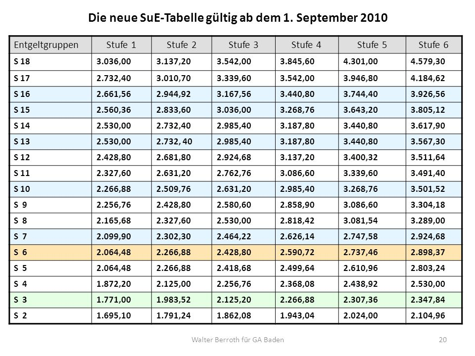 Walter Berroth für GA Baden20 Die neue SuE-Tabelle gültig ab dem 1. September 2010 EntgeltgruppenStufe 1Stufe 2Stufe 3Stufe 4Stufe 5Stufe 6 S 183.036,
