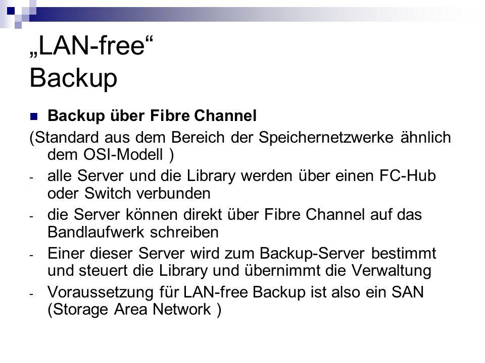 LAN-free Backup Backup über Fibre Channel (Standard aus dem Bereich der Speichernetzwerke ähnlich dem OSI-Modell ) - alle Server und die Library werde