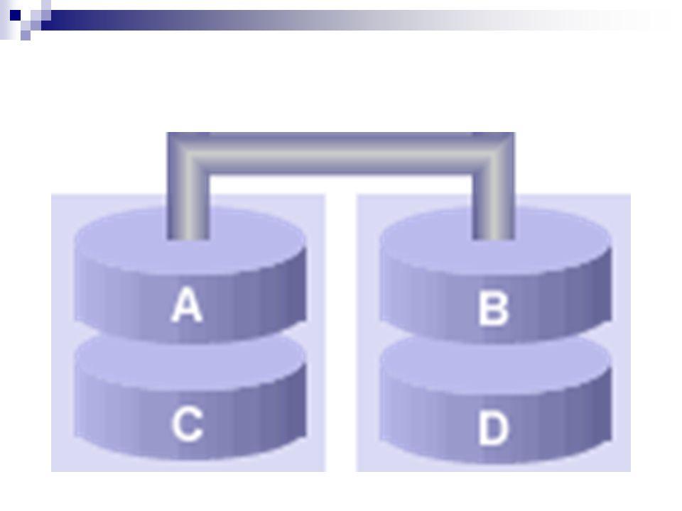 2.2 RAID 1: Mirroring – Spiegelung besteht aus zwei oder mehr Festplatten, die dieselben Daten enthalten RAID 1 bietet die volle Redundanz der gespeicherten Daten die Kapazität ist höchstens so groß ist, wie die kleinste beteiligte Festplatte fällt eine der gespiegelten Platten aus, können die anderen weiterhin die Daten liefern die Redundanz eines Sektors nicht sofort gegeben ist, sondern erst, nachdem auf mindestens zwei Festplatten geschrieben wurde