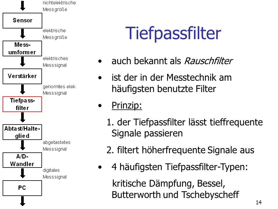 14 Tiefpassfilter auch bekannt als Rauschfilter ist der in der Messtechnik am häufigsten benutzte Filter Prinzip: 1. der Tiefpassfilter lässt tieffreq