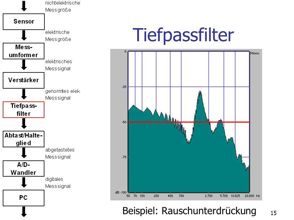 15 Tiefpassfilter Beispiel: Rauschunterdrückung