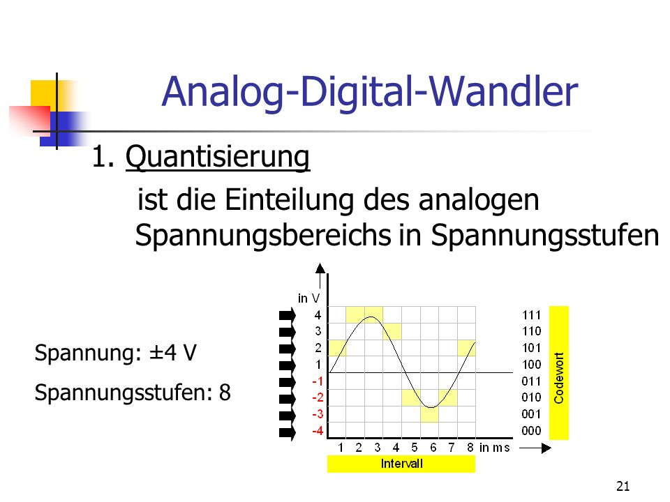 21 Analog-Digital-Wandler 1. Quantisierung ist die Einteilung des analogen Spannungsbereichs in Spannungsstufen Spannung: ±4 V Spannungsstufen: 8
