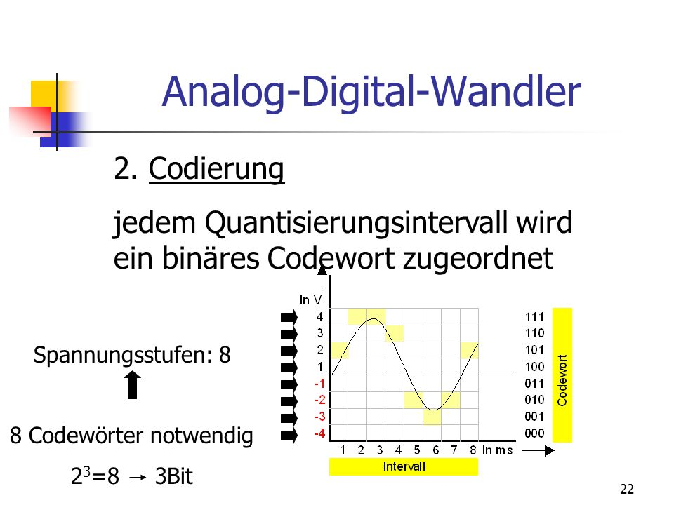 22 Analog-Digital-Wandler 2. Codierung jedem Quantisierungsintervall wird ein binäres Codewort zugeordnet Spannungsstufen: 8 8 Codewörter notwendig 2