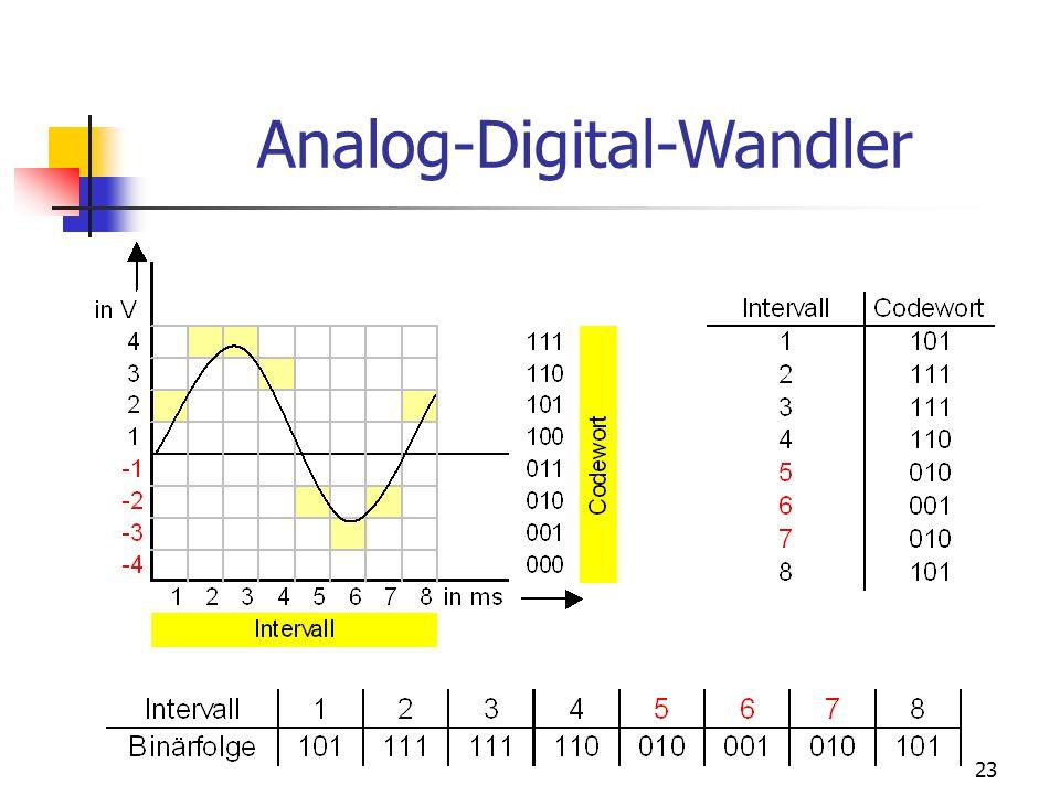 23 Analog-Digital-Wandler