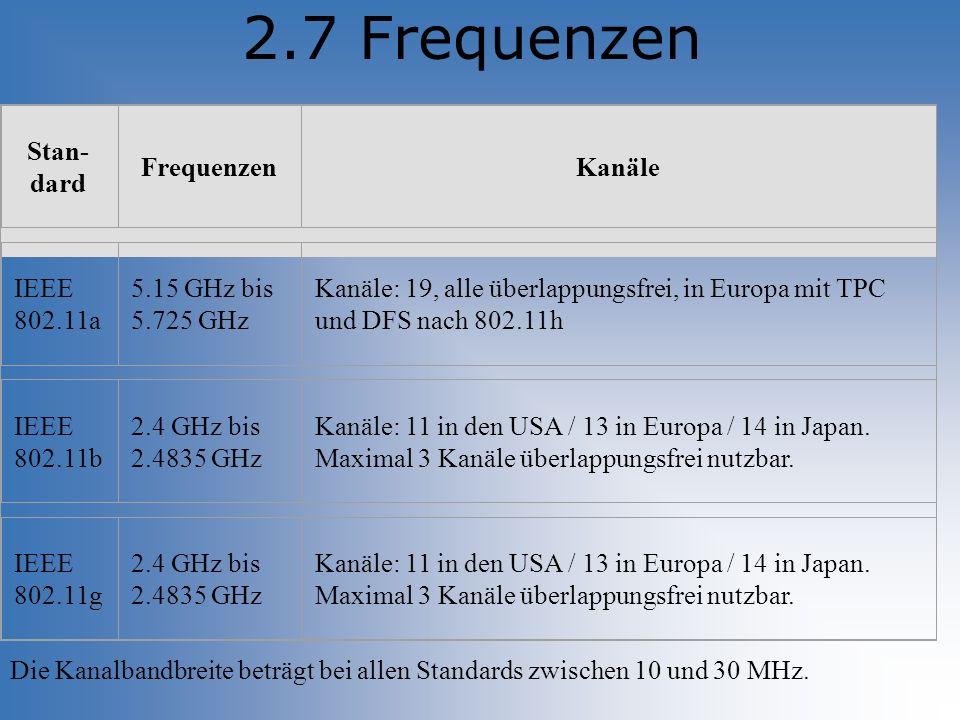 2.7 Frequenzen Stan- dard FrequenzenKanäle IEEE 802.11a 5.15 GHz bis 5.725 GHz Kanäle: 19, alle überlappungsfrei, in Europa mit TPC und DFS nach 802.1