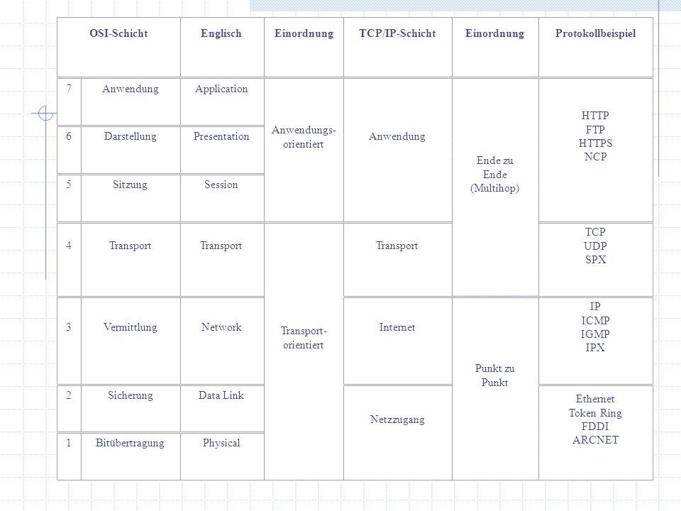 OSI-SchichtEnglischEinordnungTCP/IP-SchichtEinordnungProtokollbeispiel 7AnwendungApplication Anwendungs- orientiert Anwendung Ende zu Ende (Multihop)