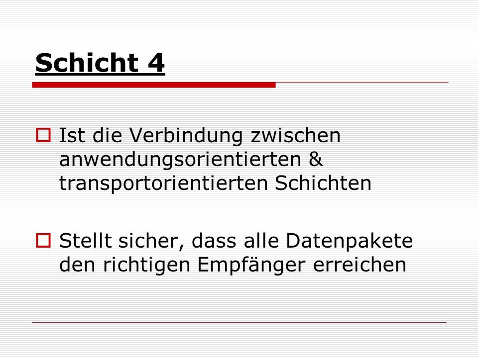 Schicht 4 Ist die Verbindung zwischen anwendungsorientierten & transportorientierten Schichten Stellt sicher, dass alle Datenpakete den richtigen Empf