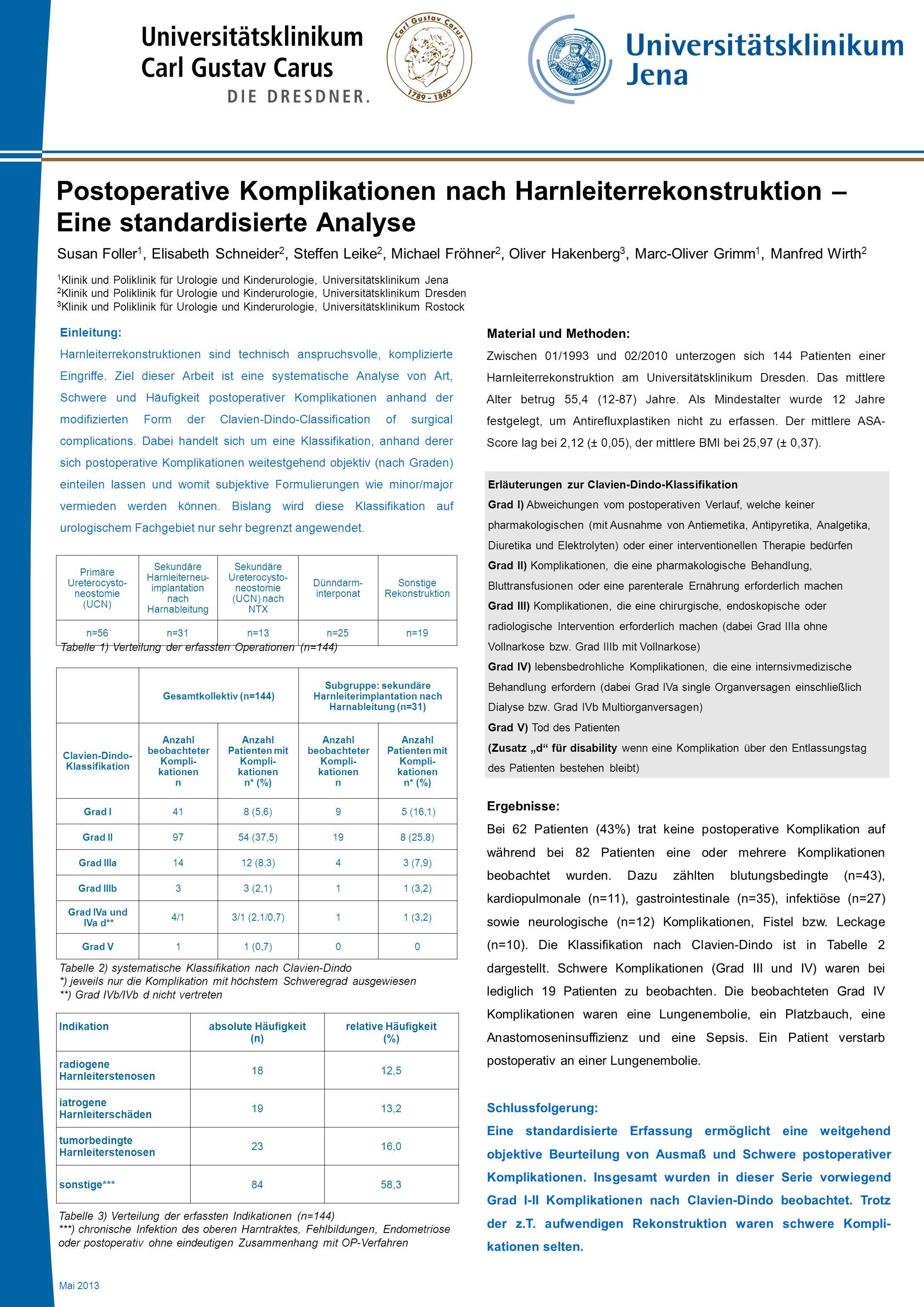 Postoperative Komplikationen nach Harnleiterrekonstruktion – Eine standardisierte Analyse Susan Foller 1, Elisabeth Schneider 2, Steffen Leike 2, Mich