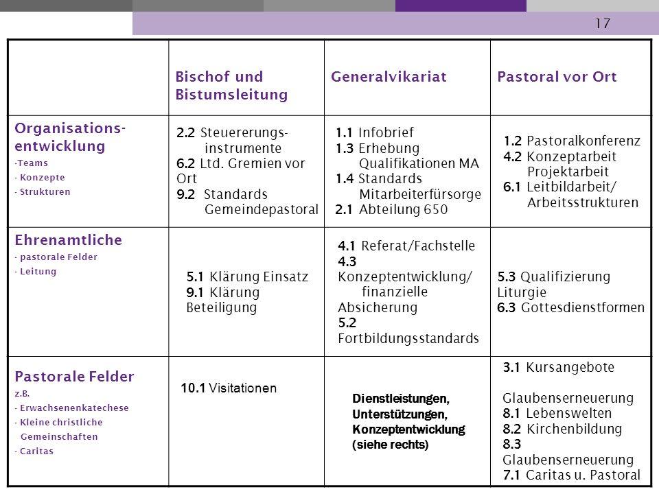 17 Bischof und Bistumsleitung GeneralvikariatPastoral vor Ort Organisations- entwicklung -Teams - Konzepte - Strukturen 2.2 Steuererungs- instrumente