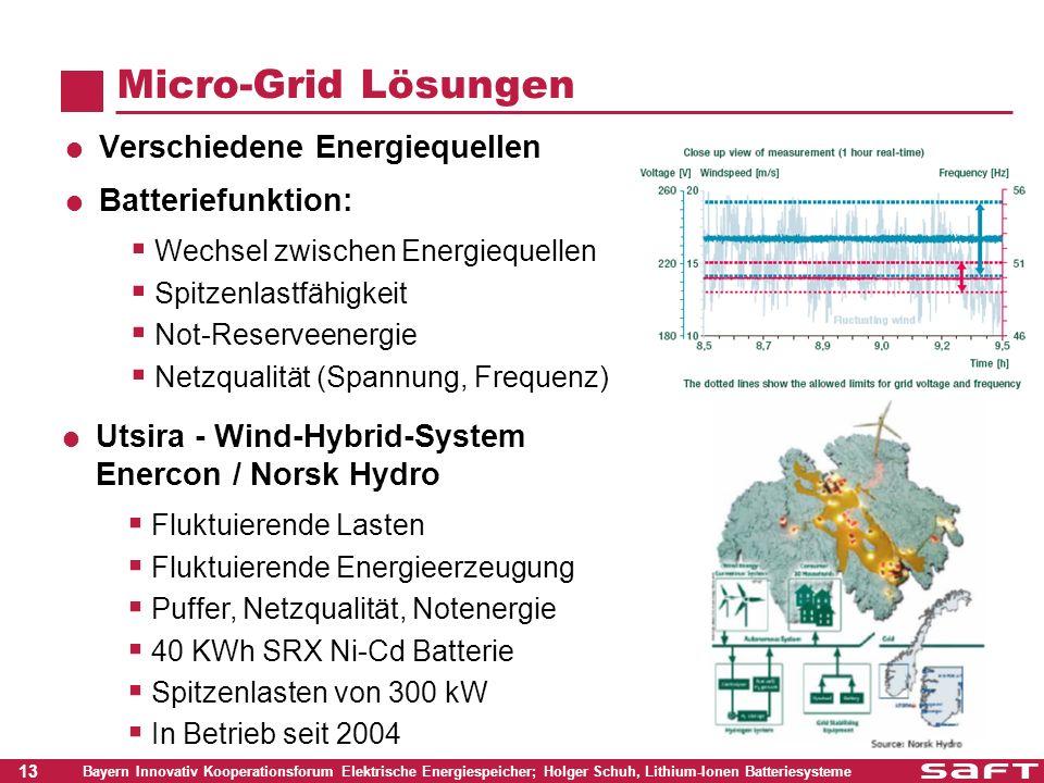 13 Bayern Innovativ Kooperationsforum Elektrische Energiespeicher; Holger Schuh, Lithium-Ionen Batteriesysteme Micro-Grid Lösungen Verschiedene Energi