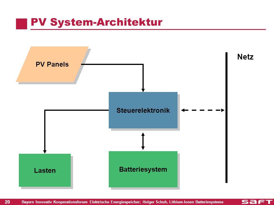 20 Bayern Innovativ Kooperationsforum Elektrische Energiespeicher; Holger Schuh, Lithium-Ionen Batteriesysteme PV System-Architektur PV Panels Steuere