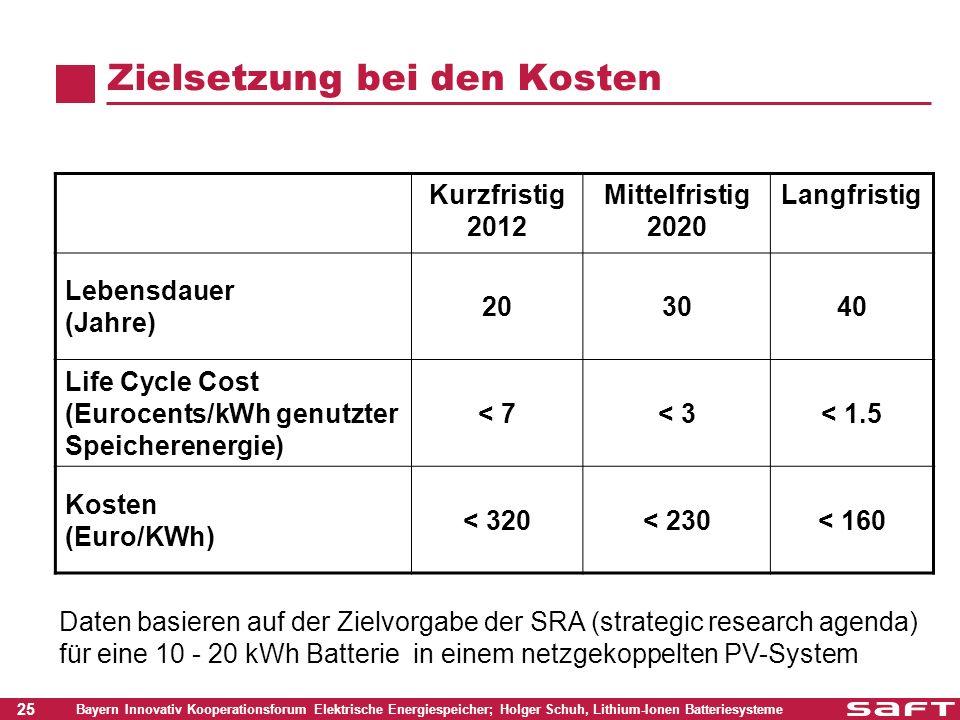 25 Bayern Innovativ Kooperationsforum Elektrische Energiespeicher; Holger Schuh, Lithium-Ionen Batteriesysteme Zielsetzung bei den Kosten Kurzfristig