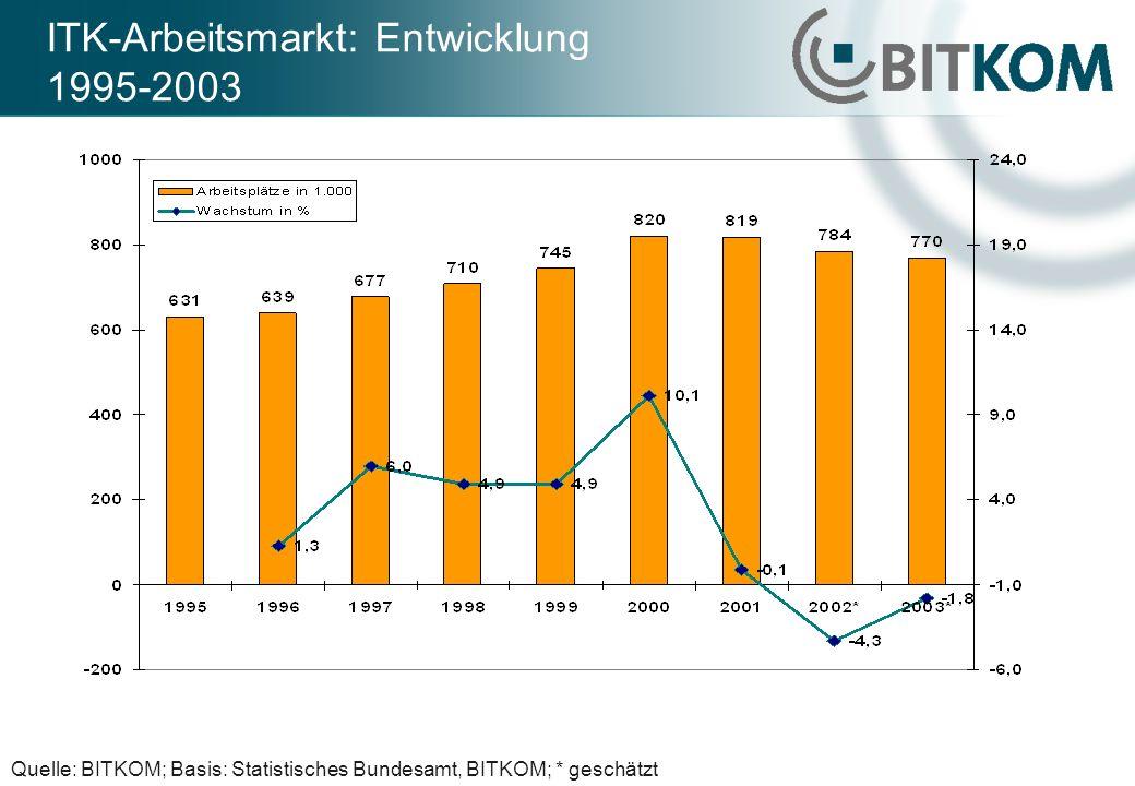 ITK-Arbeitsmarkt: Entwicklung 1995-2003 Quelle: BITKOM; Basis: Statistisches Bundesamt, BITKOM; * geschätzt
