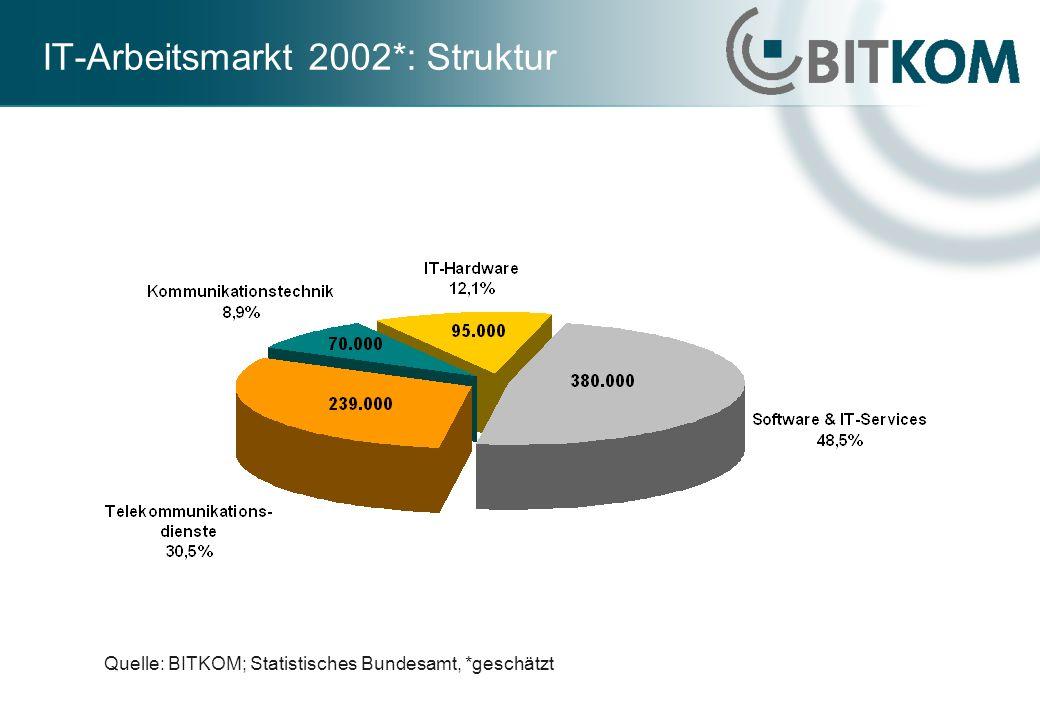 IT-Arbeitsmarkt 2002*: Struktur Quelle: BITKOM; Statistisches Bundesamt, *geschätzt