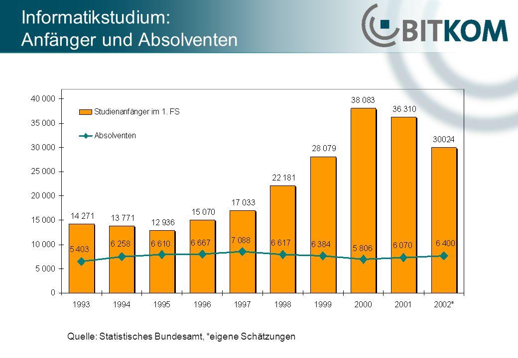 Informatikstudium: Anfänger und Absolventen Quelle: Statistisches Bundesamt, *eigene Schätzungen