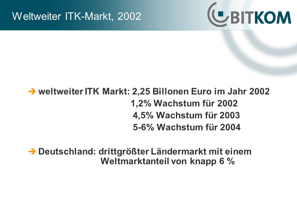 Weltweiter ITK-Markt, 2002 weltweiter ITK Markt: 2,25 Billonen Euro im Jahr 2002 1,2% Wachstum für 2002 4,5% Wachstum für 2003 5-6% Wachstum für 2004 Deutschland: drittgrößter Ländermarkt mit einem Weltmarktanteil von knapp 6 %