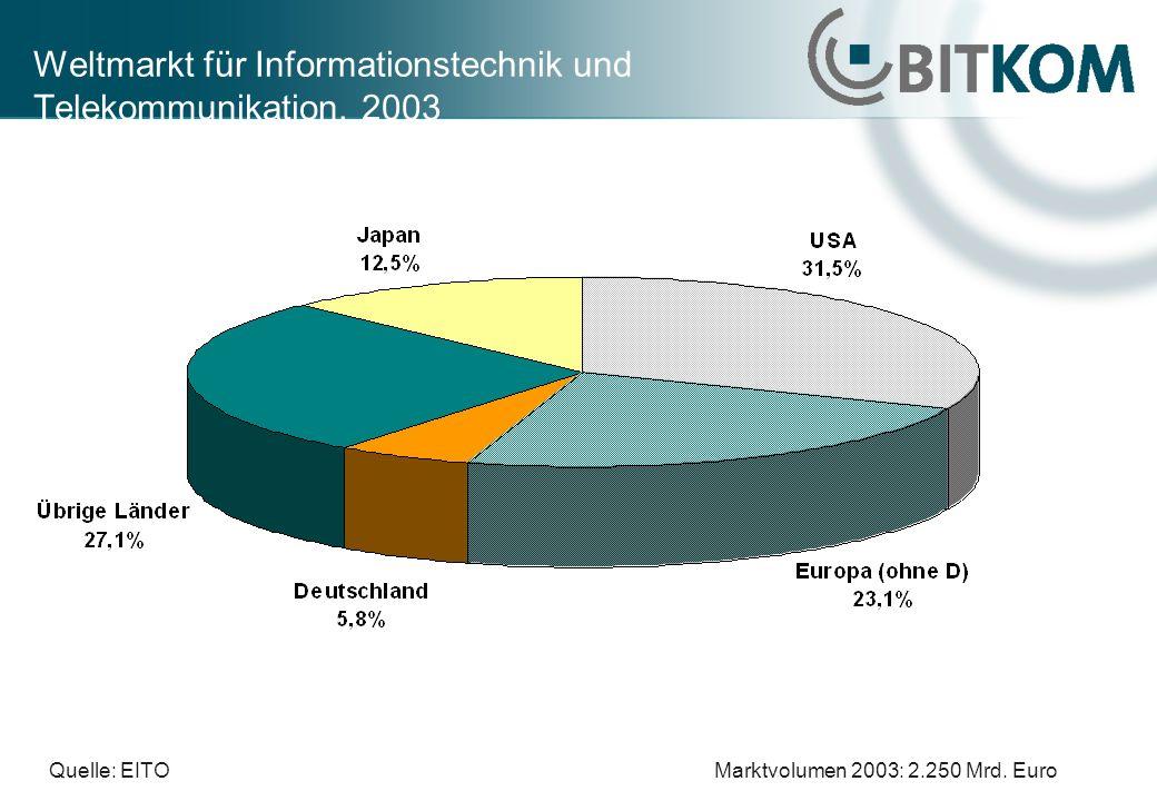 Weltmarkt für Informationstechnik und Telekommunikation, 2003 Quelle: EITOMarktvolumen 2003: 2.250 Mrd. Euro