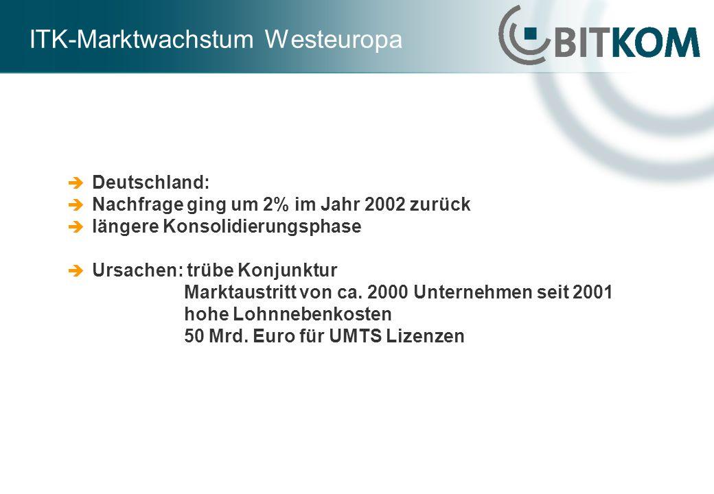 ITK-Marktwachstum Westeuropa Deutschland: Nachfrage ging um 2% im Jahr 2002 zurück längere Konsolidierungsphase Ursachen: trübe Konjunktur Marktaustri