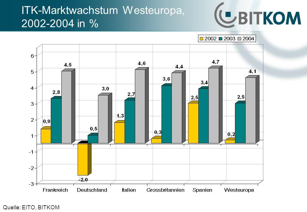 ITK-Marktwachstum Westeuropa, 2002-2004 in % Quelle: EITO, BITKOM