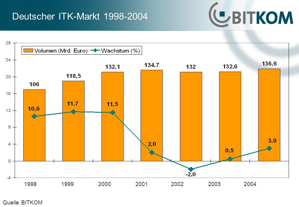 Marktstruktur ITK, Deutschland 2002 Drei Bereiche: Informationstechnik: mit Hardware, Software und IT-Services Telekommunikation: mit Infrastruktur, Endgeräten und Diensten Neue Medien und digitale Unterhaltungselektronik