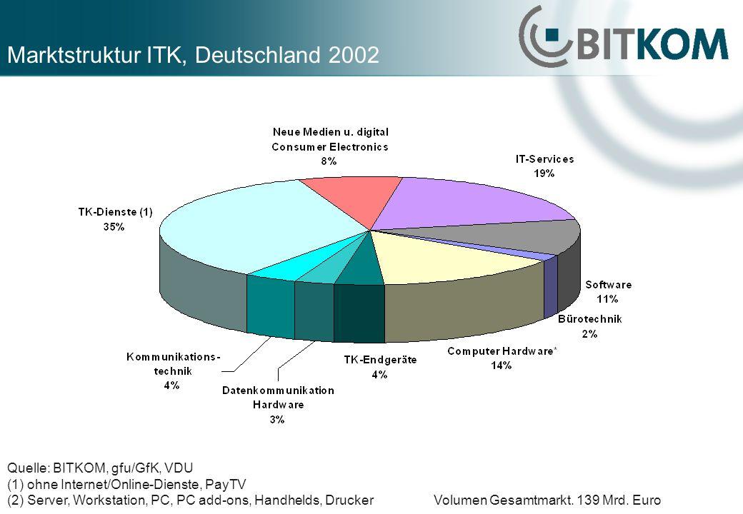 Marktstruktur ITK, Deutschland 2002 Quelle: BITKOM, gfu/GfK, VDU (1) ohne Internet/Online-Dienste, PayTV (2) Server, Workstation, PC, PC add-ons, Handhelds, Drucker Volumen Gesamtmarkt.