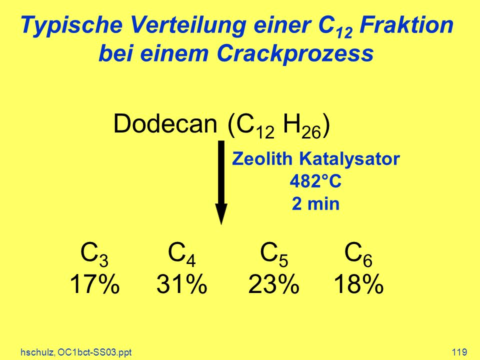 hschulz, OC1bct-SS03.ppt119 Typische Verteilung einer C 12 Fraktion bei einem Crackprozess Dodecan (C 12 H 26 ) Zeolith Katalysator 482°C 2 min C 3 17% C 4 31% C 5 23% C 6 18%