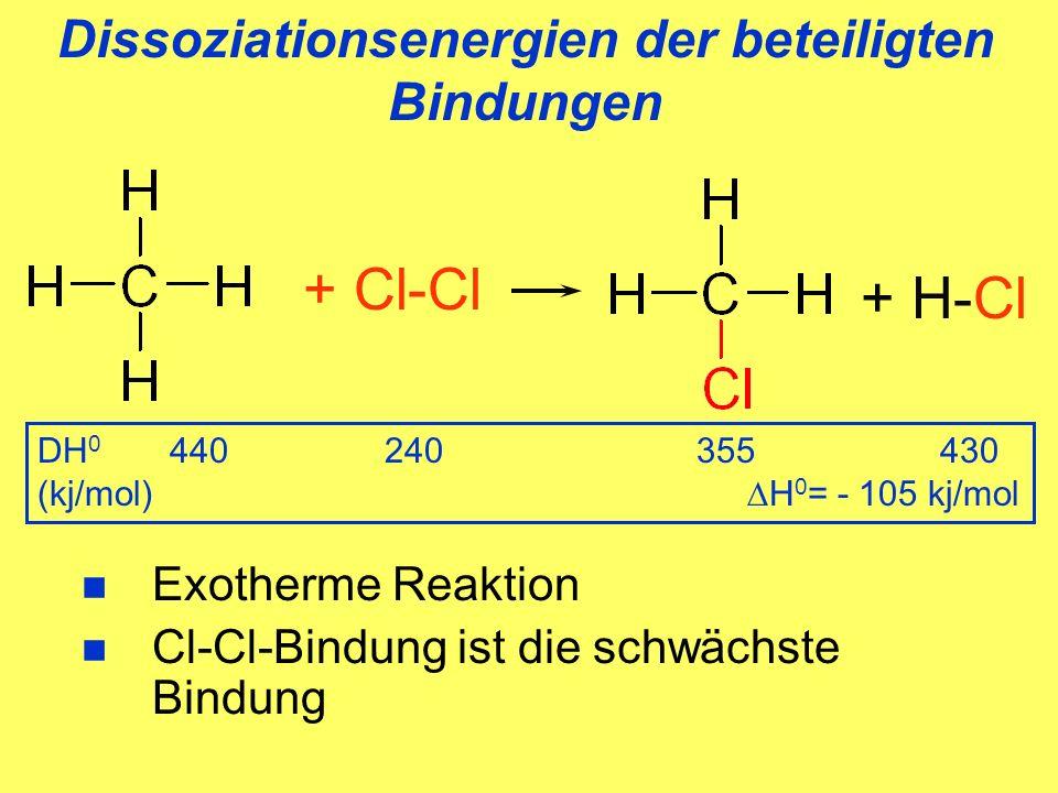 Dissoziationsenergien der beteiligten Bindungen + H-Cl + Cl-Cl DH 0 440 240 355 430 (kj/mol) H 0 = - 105 kj/mol Exotherme Reaktion Cl-Cl-Bindung ist die schwächste Bindung