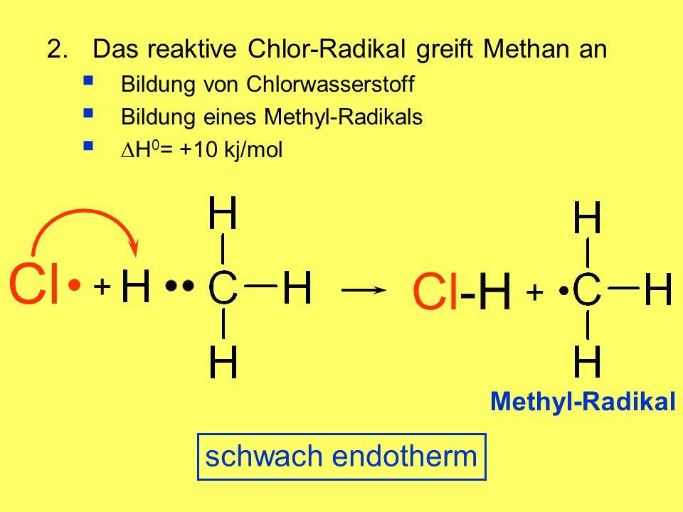 + Cl-H Cl 2.Das reaktive Chlor-Radikal greift Methan an Bildung von Chlorwasserstoff Bildung eines Methyl-Radikals H 0 = +10 kj/mol + Methyl-Radikal schwach endotherm