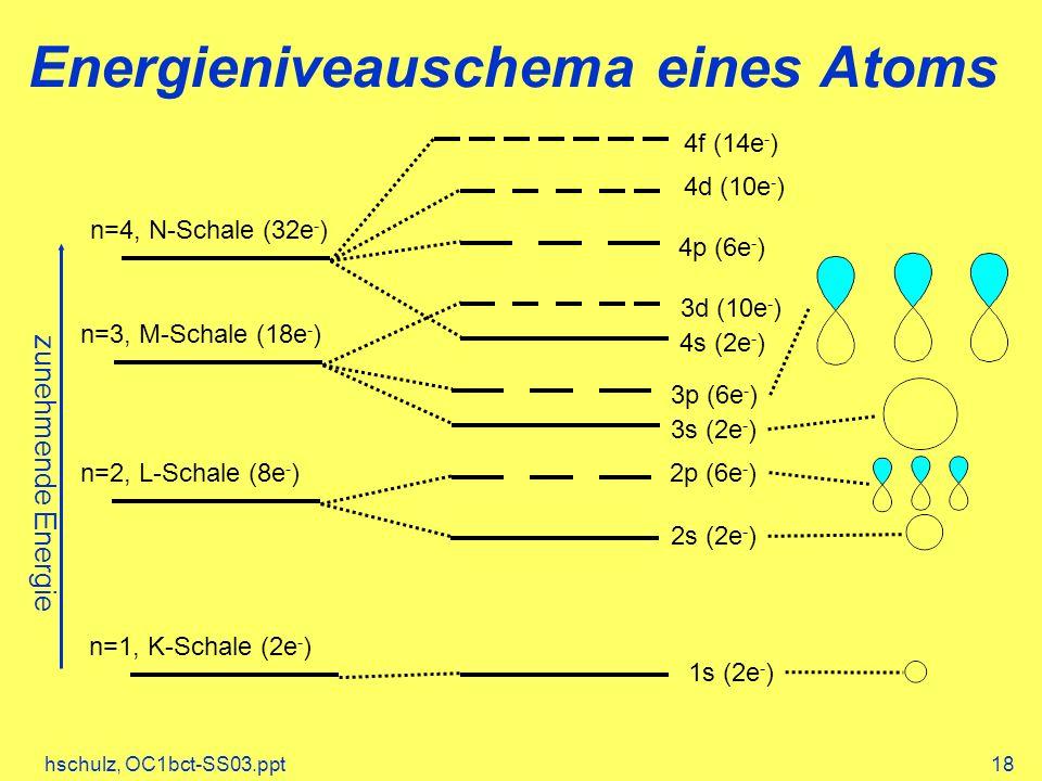 hschulz, OC1bct-SS03.ppt18 Energieniveauschema eines Atoms n=1, K-Schale (2e - ) n=2, L-Schale (8e - ) n=3, M-Schale (18e - ) n=4, N-Schale (32e - ) 1