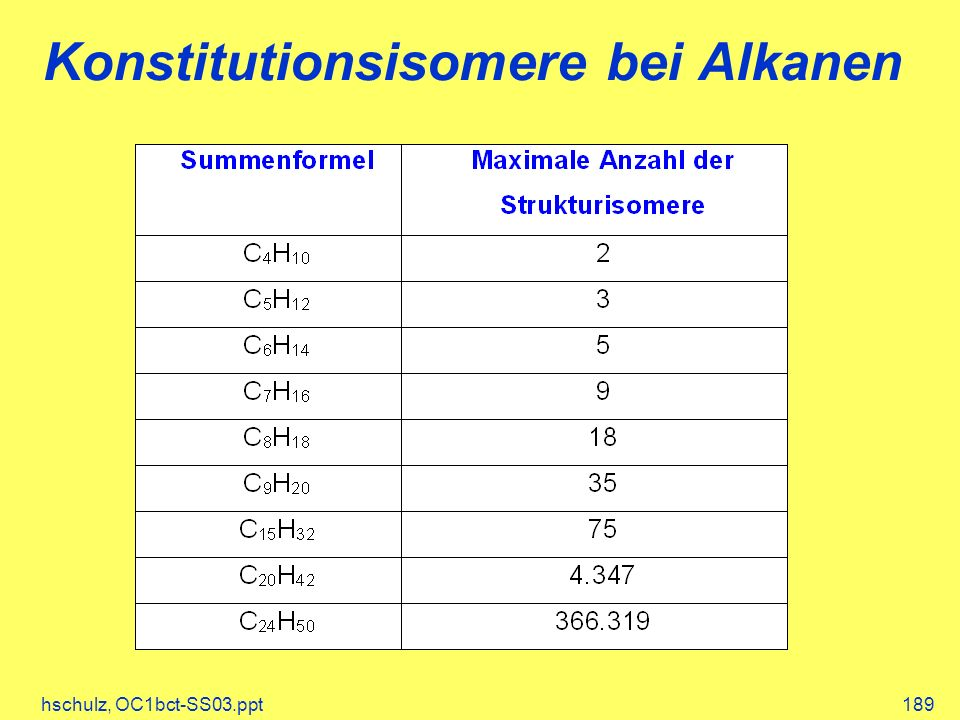 hschulz, OC1bct-SS03.ppt189 Konstitutionsisomere bei Alkanen