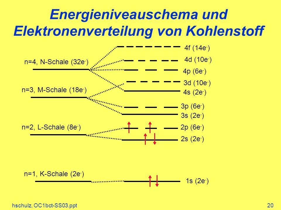 hschulz, OC1bct-SS03.ppt20 Energieniveauschema und Elektronenverteilung von Kohlenstoff n=1, K-Schale (2e - ) n=2, L-Schale (8e - ) n=3, M-Schale (18e