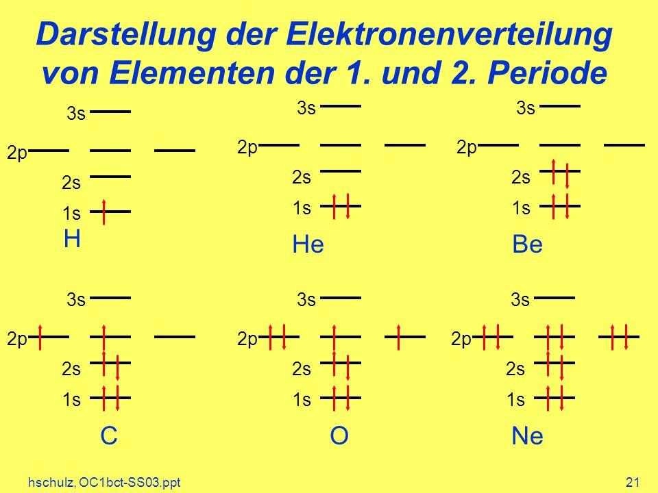 hschulz, OC1bct-SS03.ppt21 Darstellung der Elektronenverteilung von Elementen der 1. und 2. Periode 1s 2p 3s 2s 1s 2p 3s 2s 1s 2p 3s 2s 1s 2p 3s 2s 1s