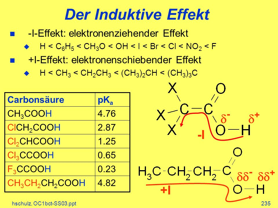hschulz, OC1bct-SS03.ppt235 Der Induktive Effekt -I-Effekt: elektronenziehender Effekt H < C 6 H 5 < CH 3 O < OH < I < Br < Cl < NO 2 < F +I-Effekt: elektronenschiebender Effekt H < CH 3 < CH 2 CH 3 < (CH 3 ) 2 CH < (CH 3 ) 3 C 4.82CH 3 CH 2 CH 2 COOH 0.23F 3 CCOOH 0.65Cl 3 CCOOH 1.25Cl 2 CHCOOH 2.87ClCH 2 COOH 4.76CH 3 COOH pK a Carbonsäure - + - + +I -I