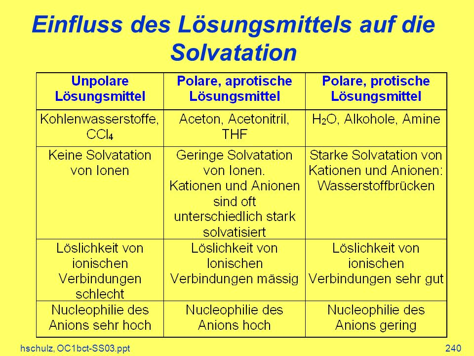 hschulz, OC1bct-SS03.ppt240 Einfluss des Lösungsmittels auf die Solvatation