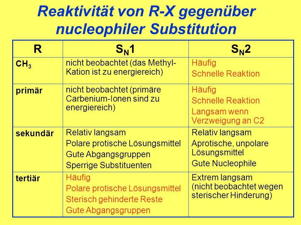 Reaktivität von R-X gegenüber nucleophiler Substitution Extrem langsam (nicht beobachtet wegen sterischer Hinderung) Häufig Polare protische Lösungsmittel Sterisch gehinderte Reste Gute Abgangsgruppen tertiär Relativ langsam Aprotische, unpolare Lösungsmittel Gute Nucleophile Relativ langsam Polare protische Lösungsmittel Gute Abgangsgruppen Sperrige Substituenten sekundär Häufig Schnelle Reaktion Langsam wenn Verzweigung an C2 nicht beobachtet (primäre Carbenium-Ionen sind zu energiereich) primär Häufig Schnelle Reaktion nicht beobachtet (das Methyl- Kation ist zu energiereich) CH 3 SN2SN2SN1SN1R