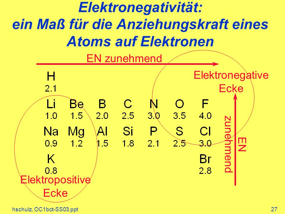 hschulz, OC1bct-SS03.ppt27 Elektronegativität: ein Maß für die Anziehungskraft eines Atoms auf Elektronen EN zunehmend Elektronegative Ecke Elektropos