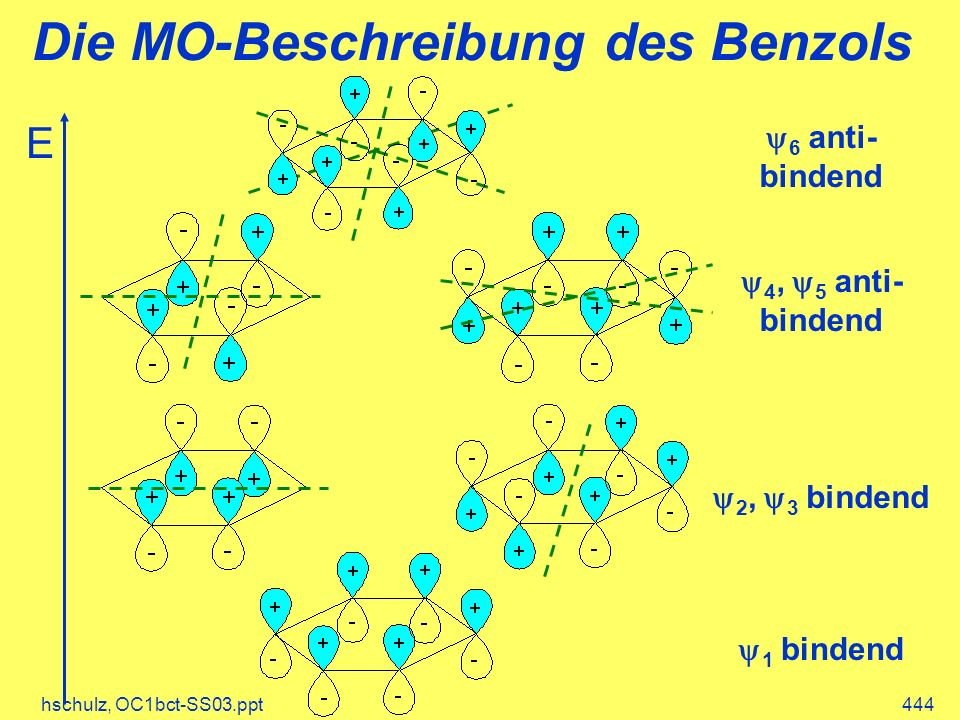 hschulz, OC1bct-SS03.ppt444 Die MO-Beschreibung des Benzols E 1 bindend 2, 3 bindend 4, 5 anti- bindend 6 anti- bindend
