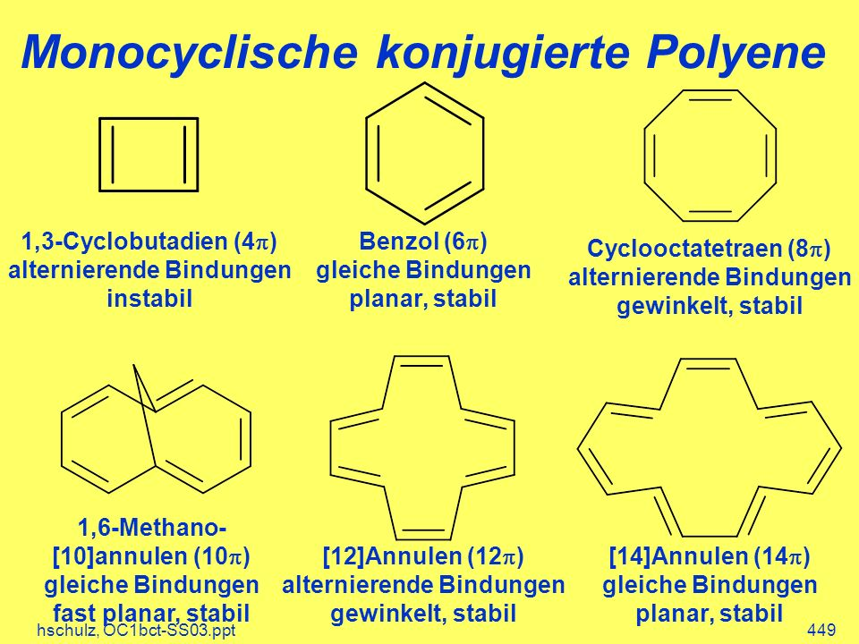hschulz, OC1bct-SS03.ppt449 Monocyclische konjugierte Polyene 1,3-Cyclobutadien (4 ) alternierende Bindungen instabil Benzol (6 ) gleiche Bindungen planar, stabil Cyclooctatetraen (8 ) alternierende Bindungen gewinkelt, stabil 1,6-Methano- [10]annulen (10 ) gleiche Bindungen fast planar, stabil [14]Annulen (14 ) gleiche Bindungen planar, stabil [12]Annulen (12 ) alternierende Bindungen gewinkelt, stabil