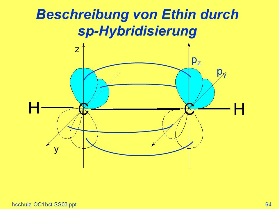 hschulz, OC1bct-SS03.ppt64 Beschreibung von Ethin durch sp-Hybridisierung pypy pzpz y z